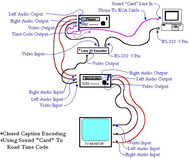 Wiring diagram to connect a complete closed captioning system including encoding master tapes